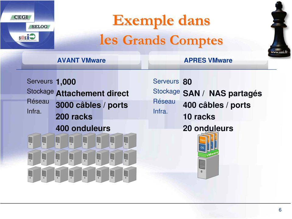 1,000 Attachement direct 3000 câbles / ports 200 racks 400