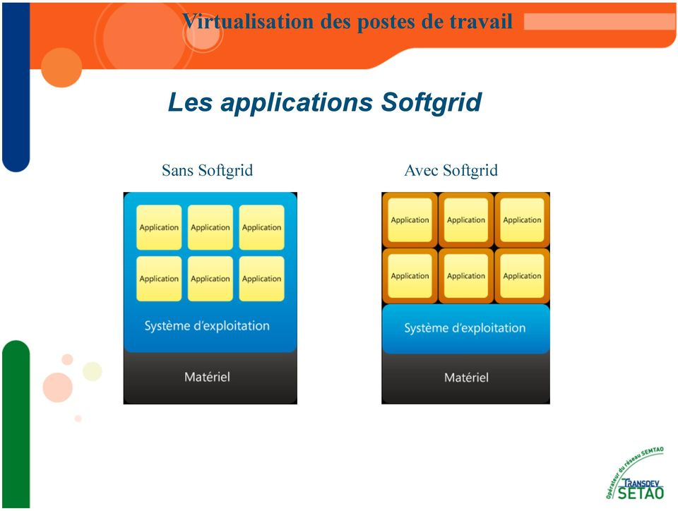 applications Softgrid