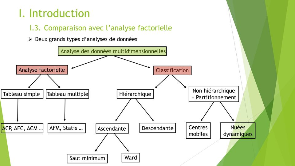 des données multidimensionnelles Analyse factorielle Classification Tableau simple