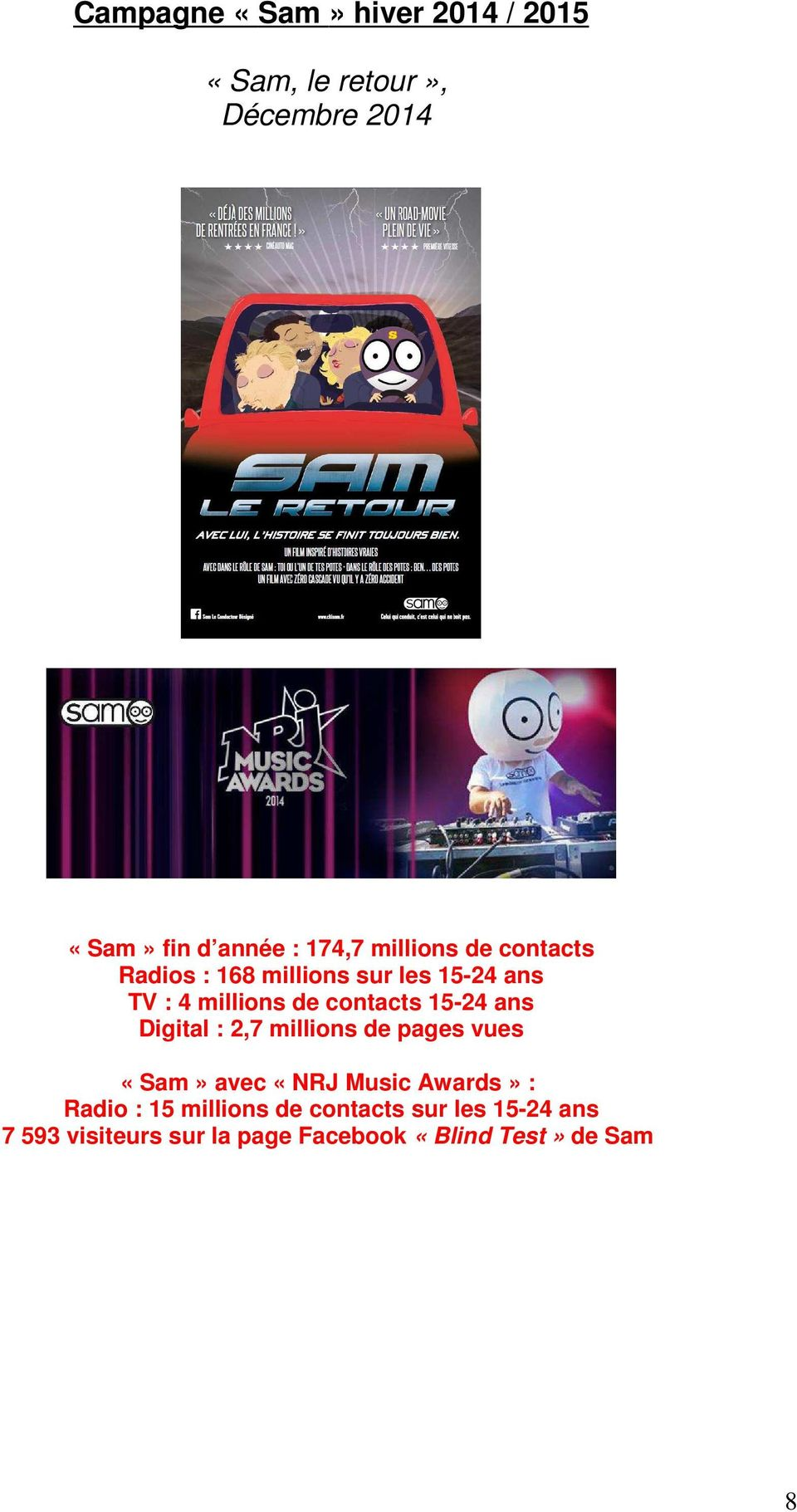 15-24 ans Digital : 2,7 millions de pages vues «Sam» avec «NRJ Music Awards» : Radio : 15