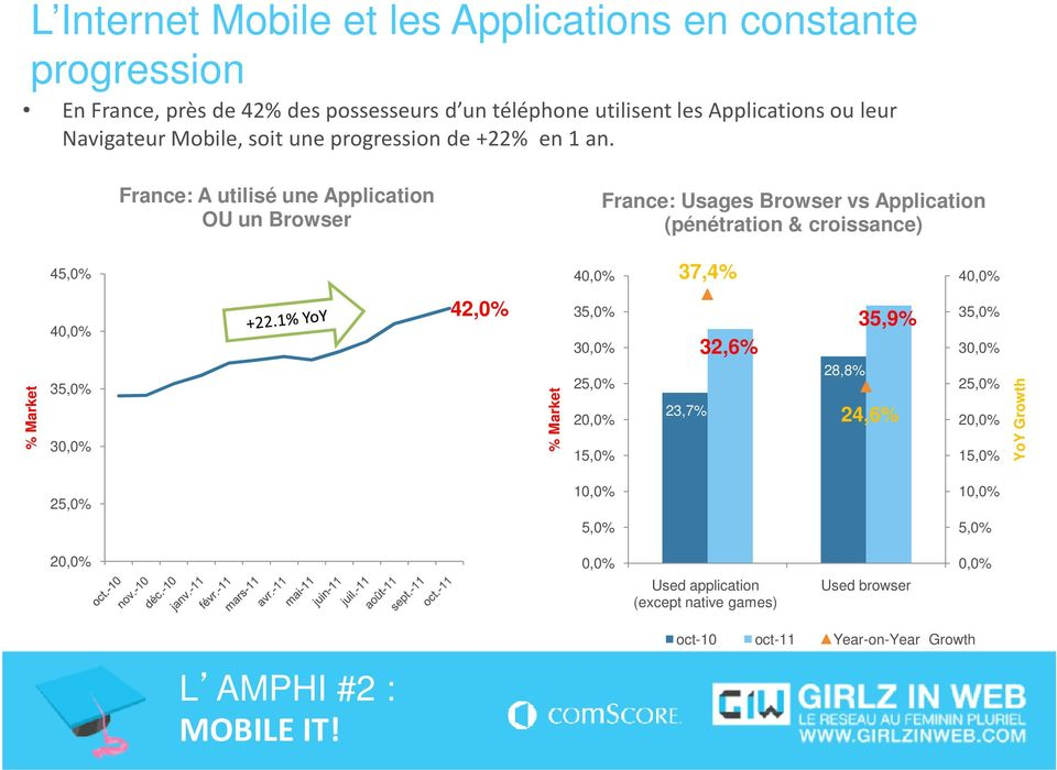 France: A utilisé une Application OU un Browser France: Usages Browser vs Application (pénétration & croissance) 45,0% 40,0% 37,4% 40,0% % Market 40,0%