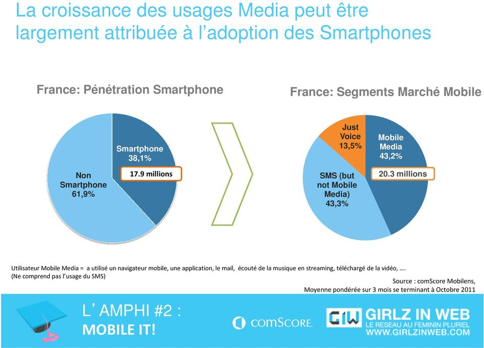 9 millions SMS (but not Mobile Media) 43,3% 20.
