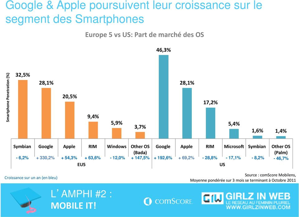 Google Apple RIM Microsoft Symbian Other OS (Palm) - 6,2% + 330,2% + 54,3% + 63,6% - 12,0% + 147,5% + 192,6% + 69,2% - 28,8% -
