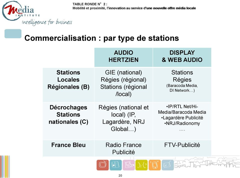 (national et local) (IP, Lagardère, NRJ Global ) Radio France Publicité DISPLAY & WEB AUDIO Stations