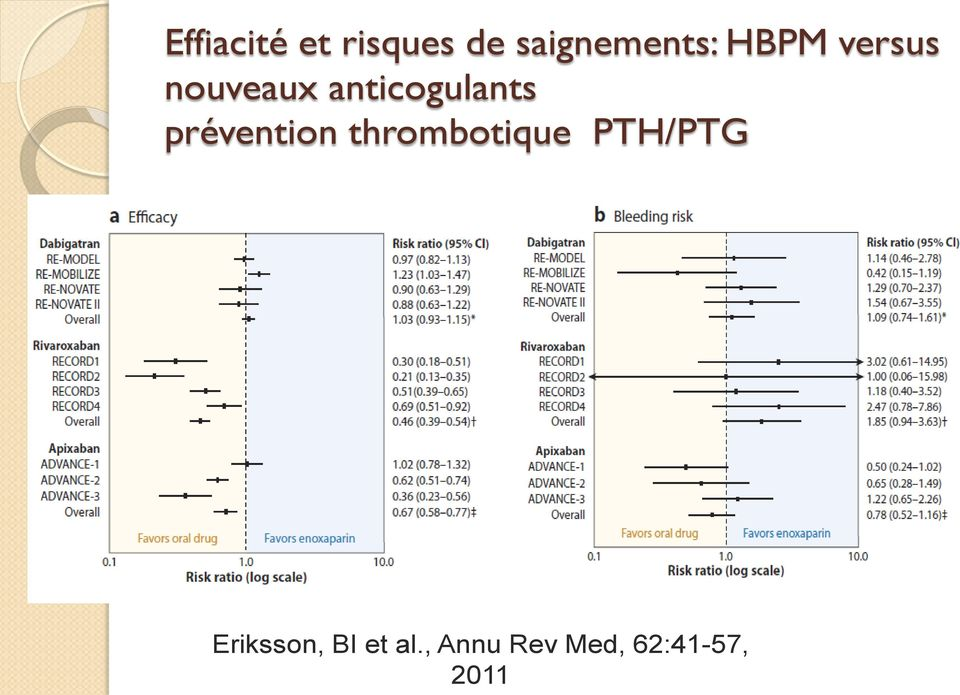 prévention thrombotique PTH/PTG