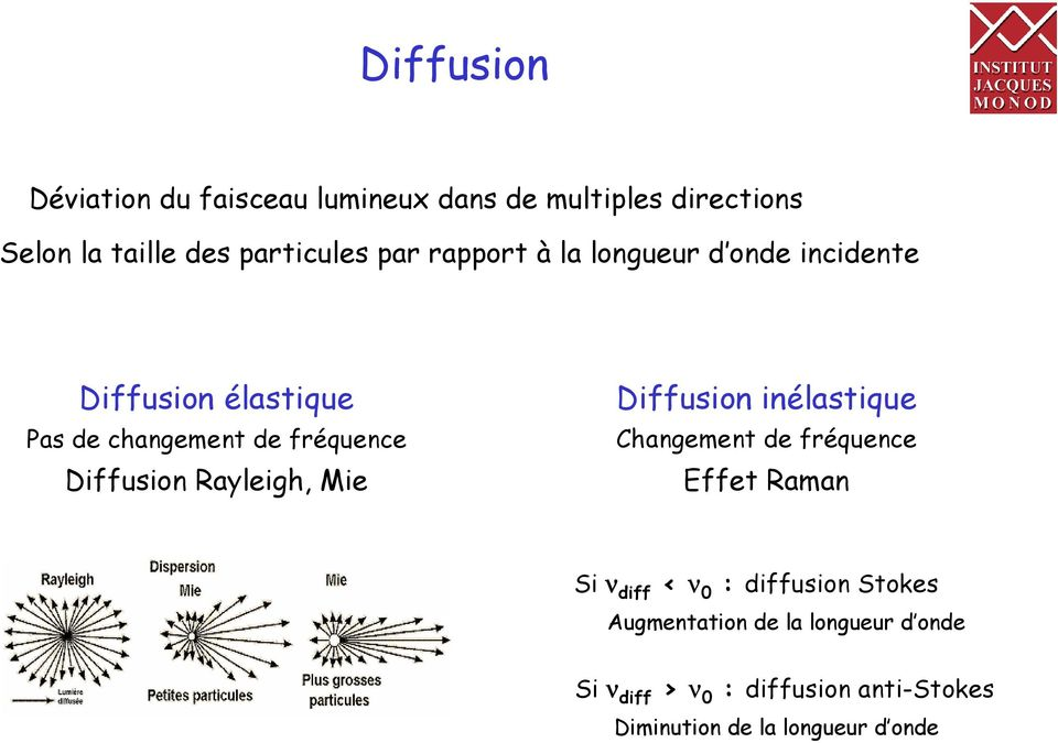 Rayleigh, Mie Diffusion inélastique Changement de fréquence Effet Raman Si ν diff < ν 0 : diffusion