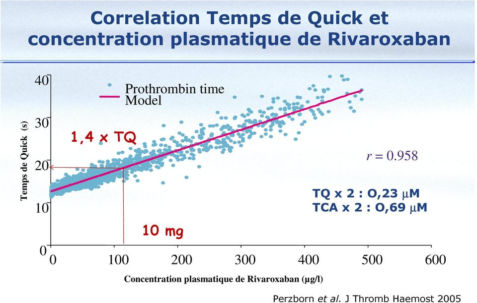 Concentration plasmatique de Rivaroxaban (µg/l) r = 0.