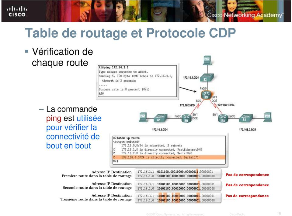 routage Adresse IP Destination Seconde route dans la table de routage Adresse IP Destination