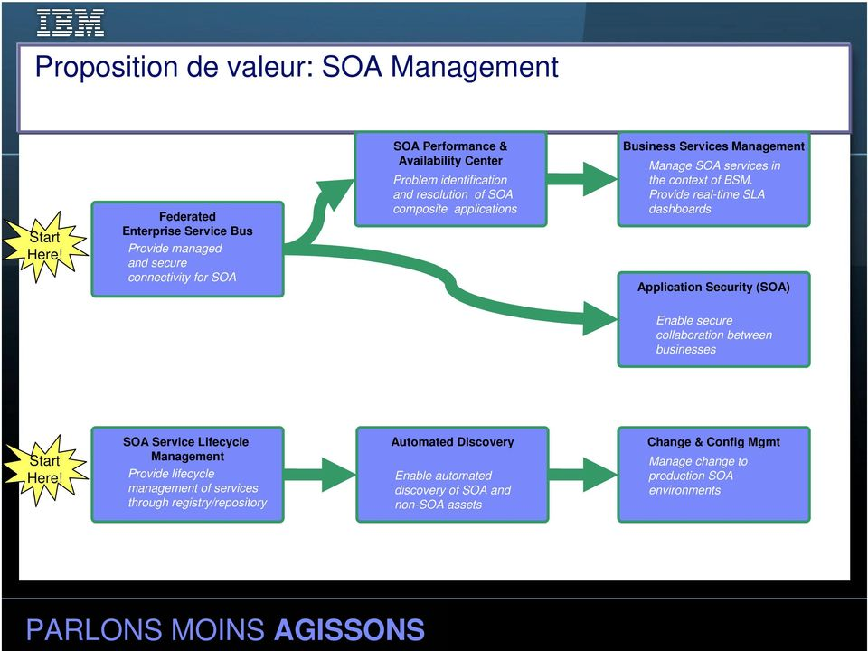 composite applications Business Services Management Manage SOA services in the context of BSM.