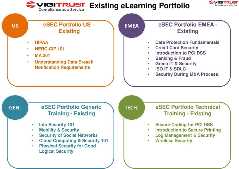 GEN. esec Portfolio Generic Training - Existing TECH.