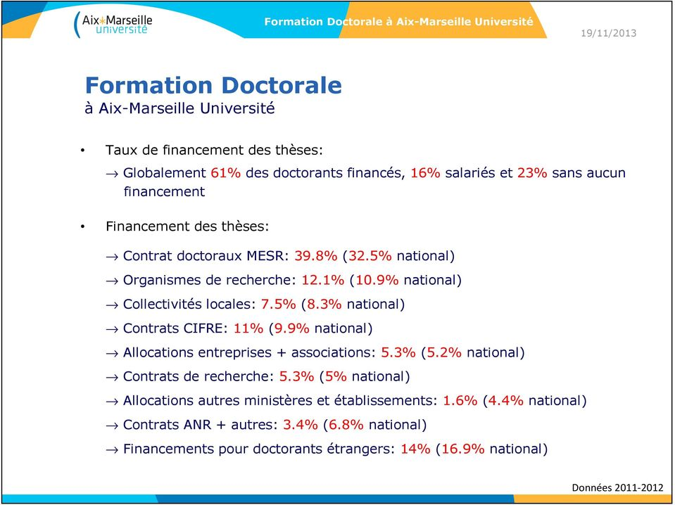 3% national) Contrats CIFRE: 11% (9.9% national) Allocations entreprises + associations: 5.3% (5.2% national) Contrats de recherche: 5.
