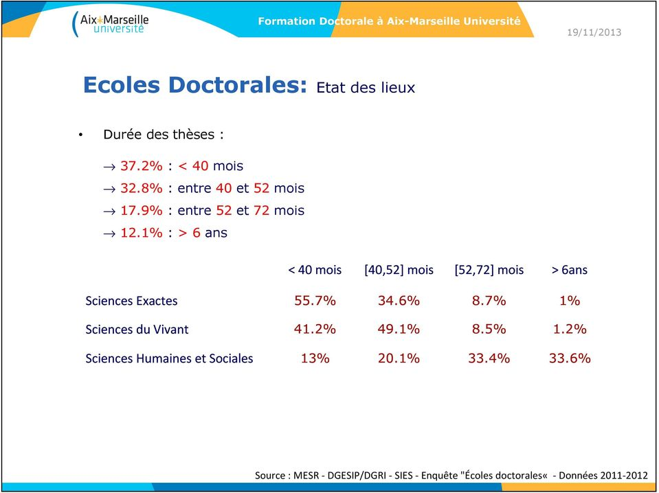 1% : > 6 ans < 40 mois [40,52] mois [52,72] mois > 6ans Sciences Exactes 55.7% 34.6% 8.