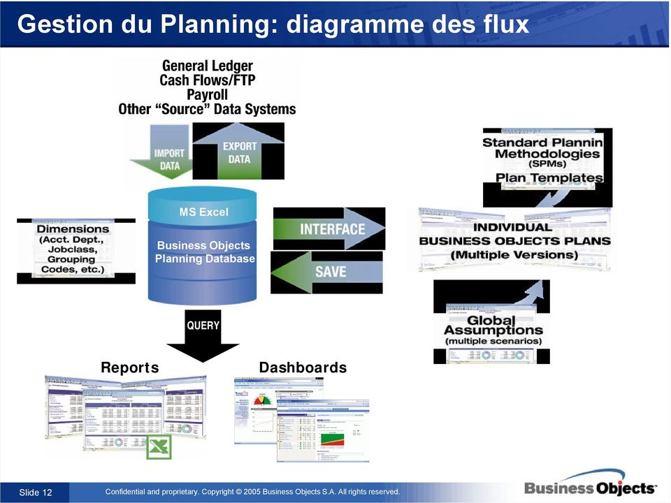 Business Objects Planning
