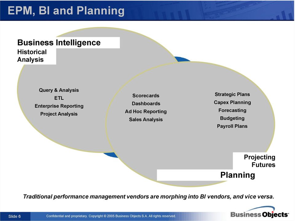 Strategic Plans Capex Planning Forecasting Budgeting Payroll Plans CFO Projecting Futures