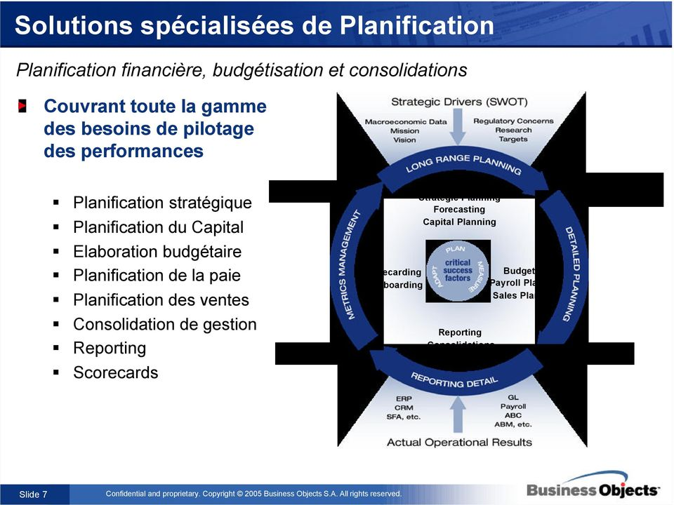 Planification de la paie Planification des ventes Consolidation de gestion Reporting Scorecards Scorecarding