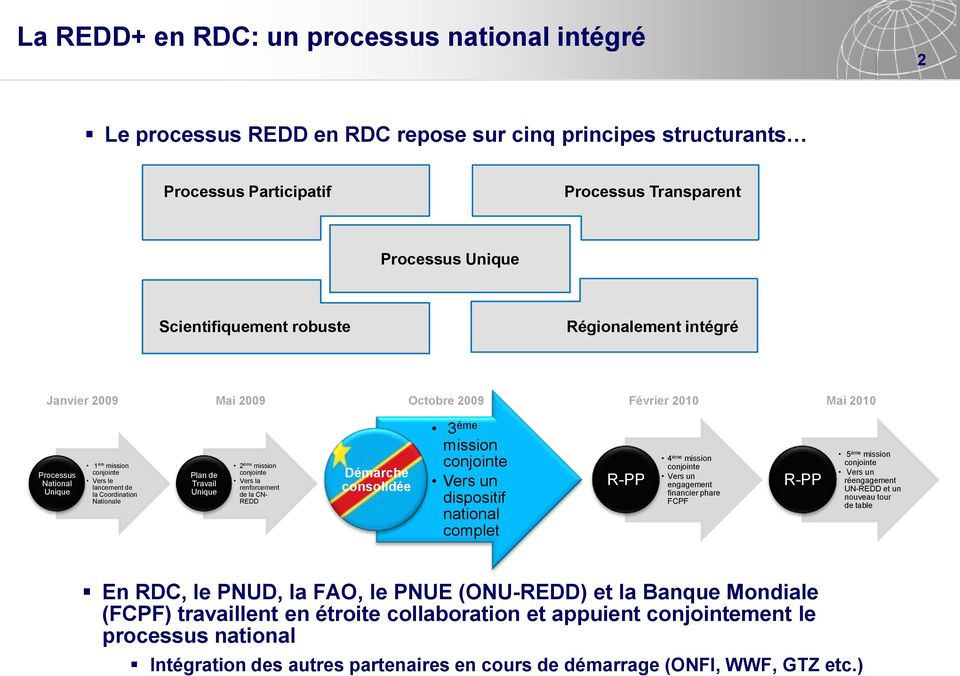 2 ème mission conjointe Vers la renforcement de la CN- REDD Démarche consolidée 3 ème mission conjointe Vers un dispositif national complet R-PP 4 ème mission conjointe Vers un engagement financier
