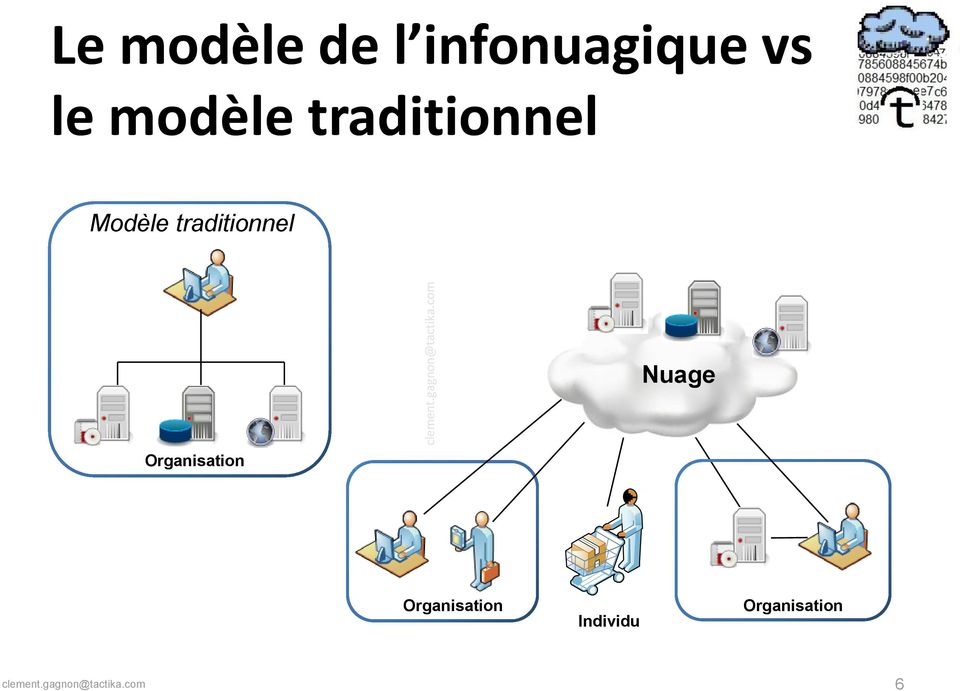 traditionnel Nuage Organisation