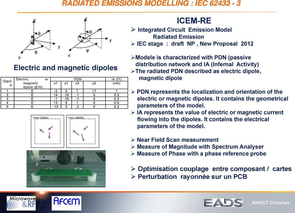 2 Freq= 32MHz x a Freq= 48MHz z φ θ r y ICEM-RE Integrated Circuit Emission Model Radiated Emission IEC stage : draft NP, New Proposal 2012 Modele d l is characterized with PDN (passive distribution