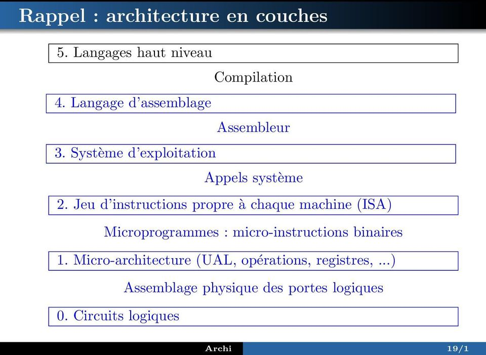 Jeu d instructions propre à chaque machine (ISA) Microprogrammes : micro-instructions