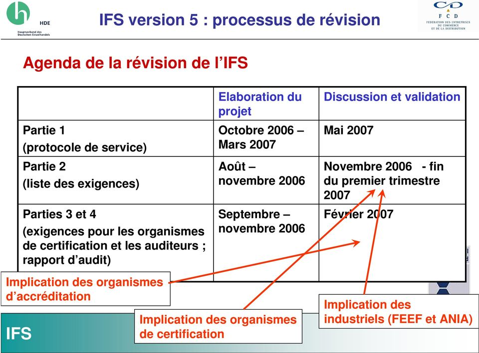 Août novembre 2006 Septembre novembre 2006 Discussion et validation Mai 2007 Novembre 2006 - fin du premier trimestre 2007 Février