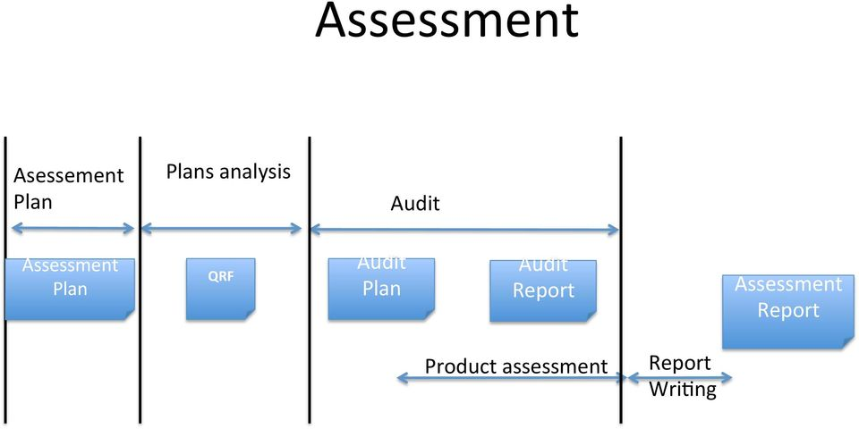 Audit Plan Audit Report Product