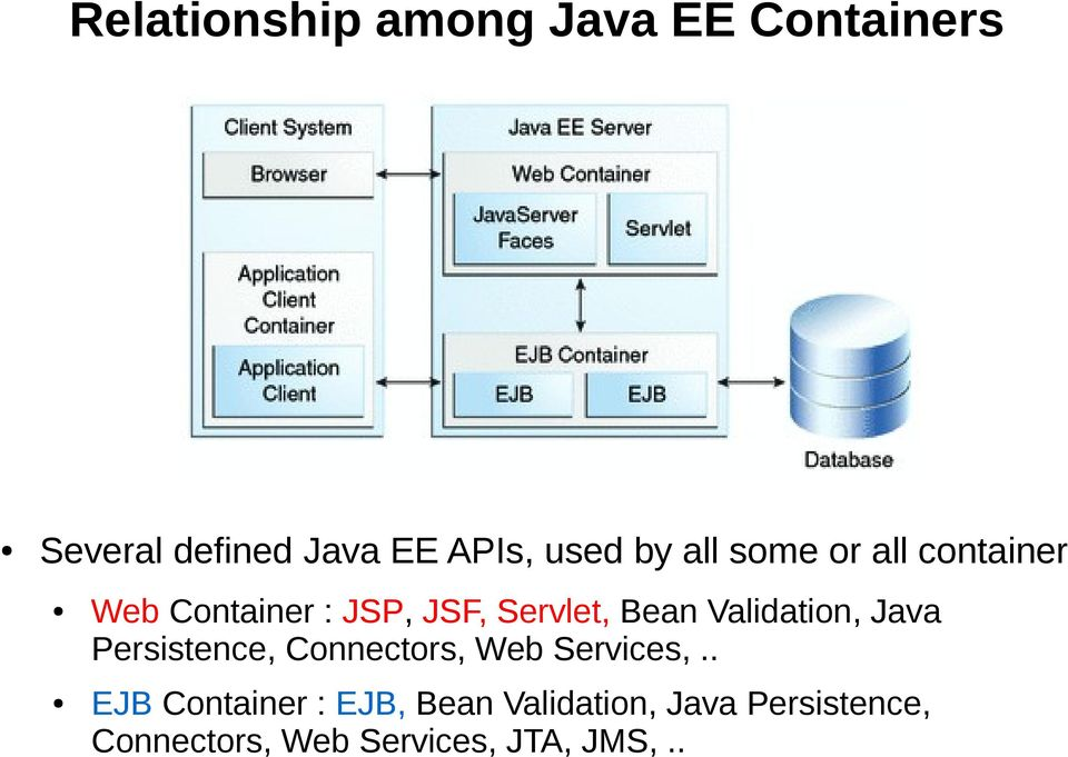 Validation, Java Persistence, Connectors, Web Services,.