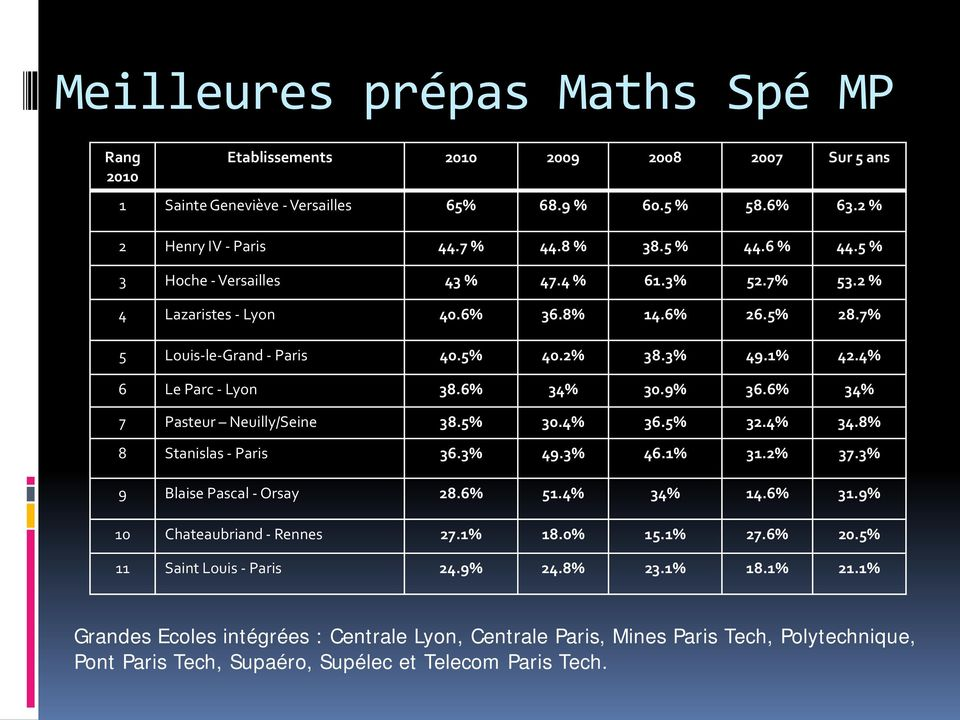 6% 34% 7 Pasteur Neuilly/Seine 38.5% 30.4% 36.5% 32.4% 34.8% 8 Stanislas - Paris 36.3% 49.3% 46.1% 31.2% 37.3% 9 Blaise Pascal - Orsay 28.6% 51.4% 34% 14.6% 31.9% 10 Chateaubriand - Rennes 27.1% 18.