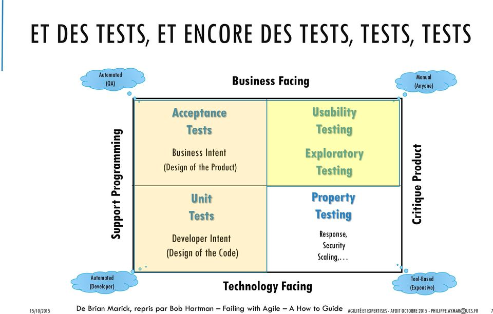 of the Code) Property Testing Response, Security Scaling, Automated (Developer) Technology Facing Tool-Based (Expensive) De Brian