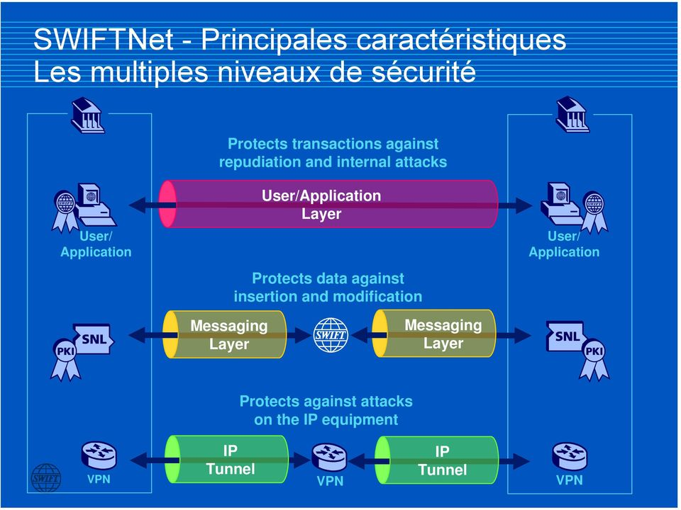 and modification User/ Application Messaging Layer Messaging Layer VPN IP Tunnel Protects against attacks