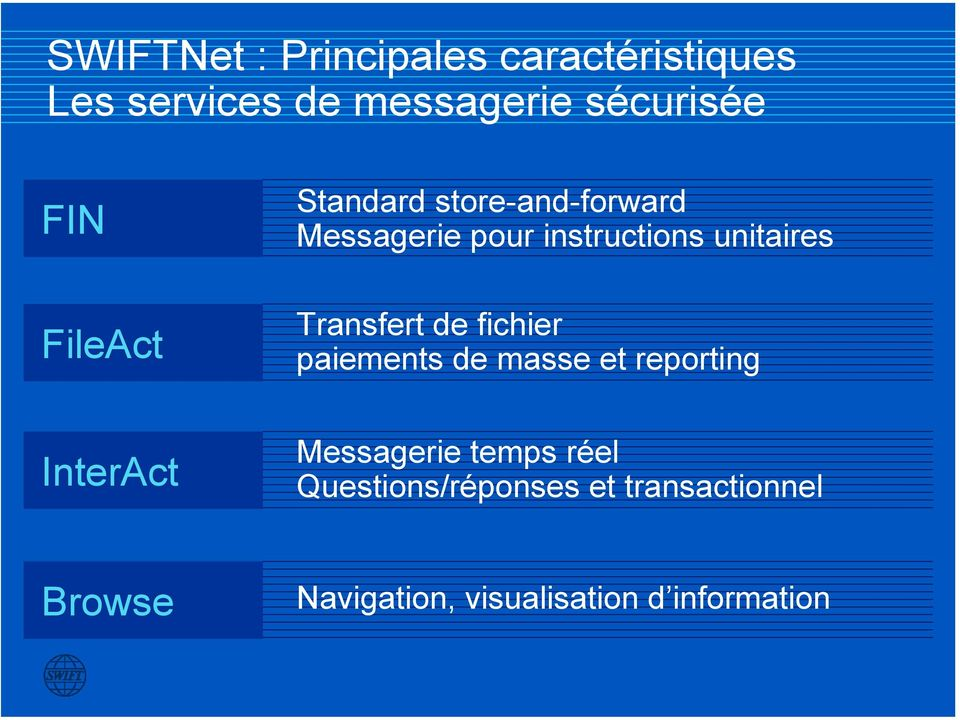 InterAct Standard store-and-forward Messagerie pour instructions unitaires Transfert de fichier