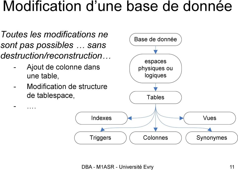 Modification de structure de tablespace, -.