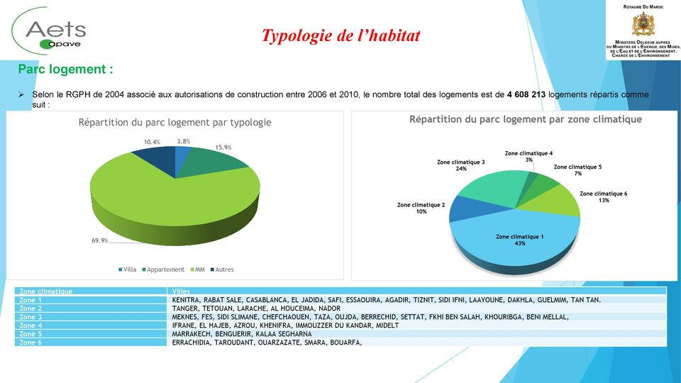 9% Zone climatique 3 24% Zone climatique 4 3% Zone climatique 5 7% Zone climatique 2 10% Zone climatique 6 13% 69.