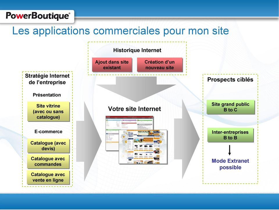 catalogue) E-commerce Votre site Internet Site Site grand grand public public B to C B to C Inter-entreprises Inter-entreprises B B to to B B Catalogue