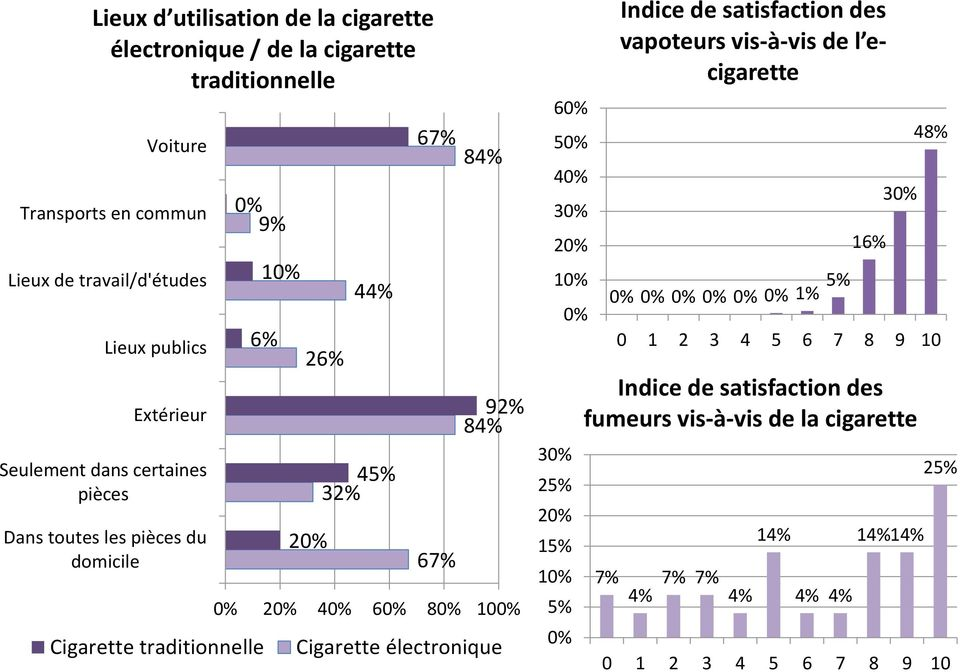 80% 100% Cigarette électronique 60% 50% 40% 30% 20% 10% 30% 25% 20% 15% 10% 5% 0% 0% Indice de satisfaction des vapoteurs vis-à-vis de l ecigarette 0% 0% 0% 0%