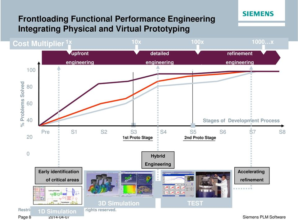 engineering % Problems Solved 80 60 40 20 Stages of Development Process Pre S1 S2 S3 S4 S5 S6 S7 S8 1st Proto Stage 2nd Proto