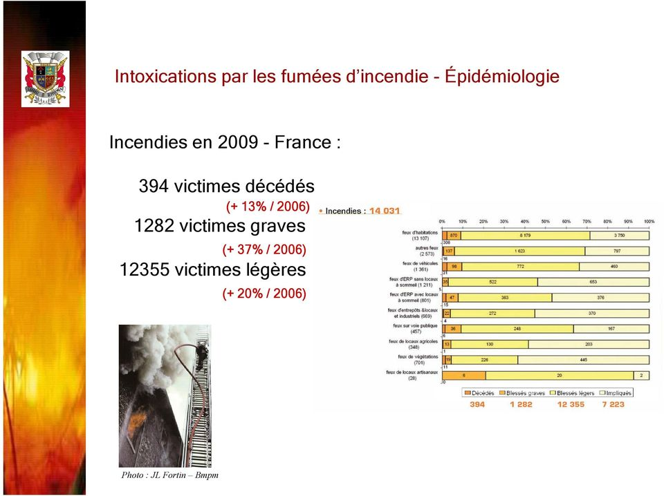 / 2006) 1282 victimes graves (+ 37% / 2006) 12355