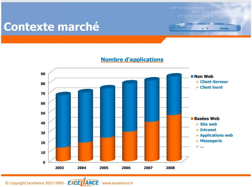 20 Basées Web Site web Intranet Applications