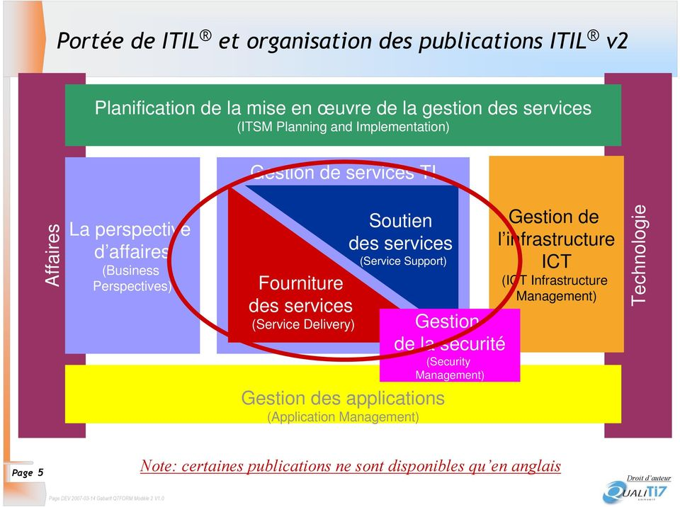 Delivery) Soutien des services (Service Support) Gestion des applications (Application Management) Gestion de la sécurité (Security