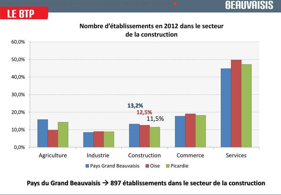 Industrie Construction Commerce Services Pays Grand Beauvaisis Oise
