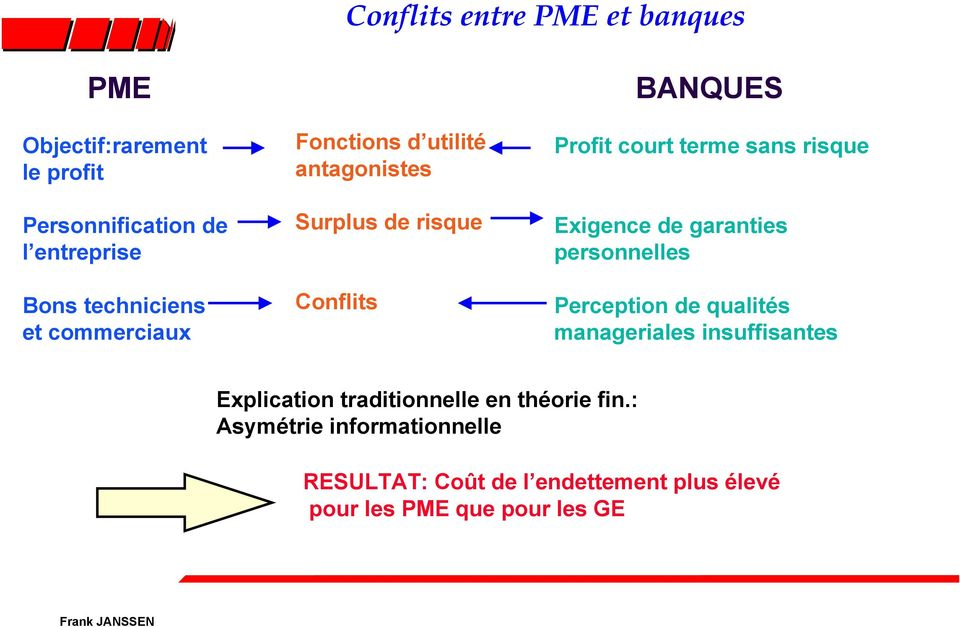 Exigence de garanties personnelles Perception de qualités manageriales insuffisantes Explication traditionnelle