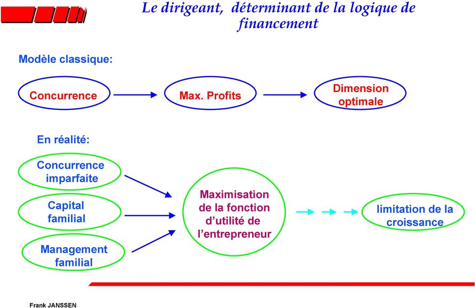Profits Dimension optimale En réalité: Concurrence imparfaite