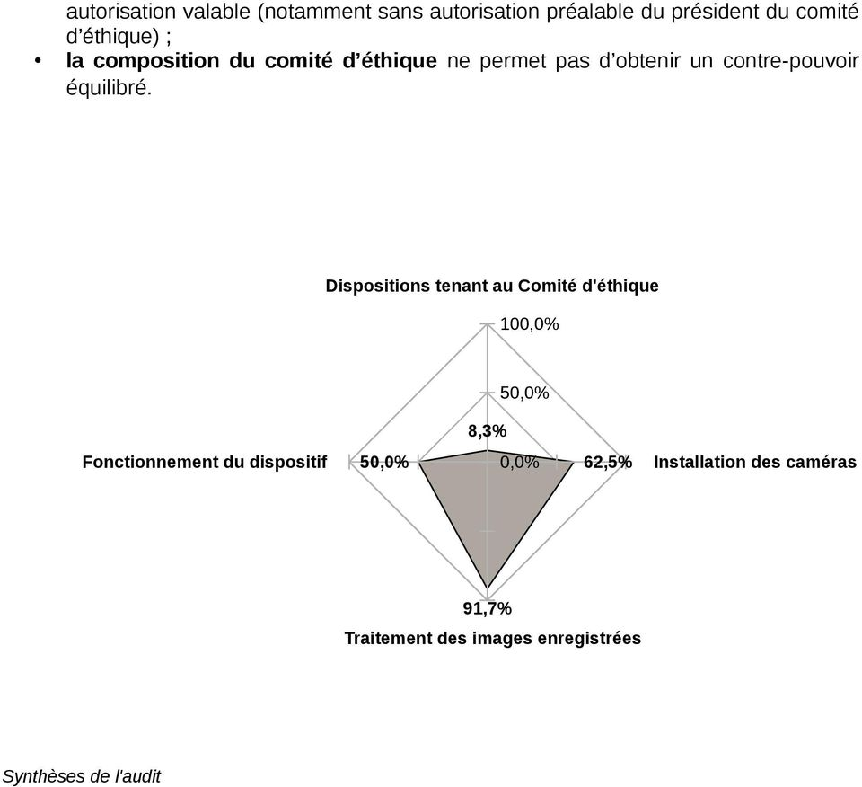 Dispositions tenant au Comité d'éthique 100,0% 50,0% 8,3% Fonctionnement du dispositif 50,0%