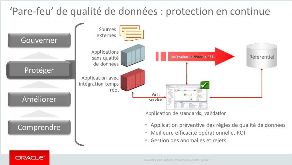 de données / ETL Référentiel Application de standards, validation Comprendre Application préventive