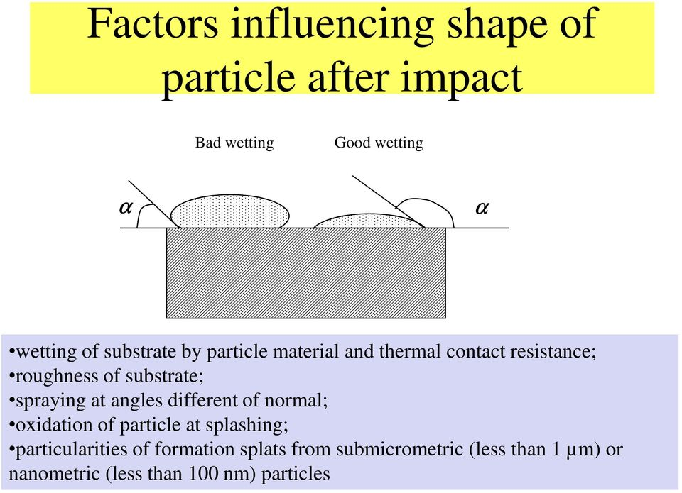 spraying at angles different of normal; oxidation of particle at splashing; particularities