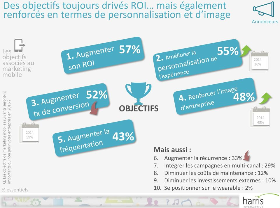 au marketing mobile 57% 55% 36% % essentiels 59% 52% 48% OBJECTIFS 43% 43% Mais aussi : 6. Augmenter la récurrence : 33% 7.