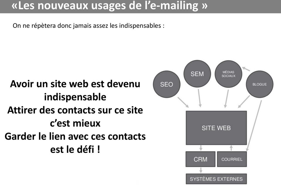 indispensable Attirer des contacts sur ce site