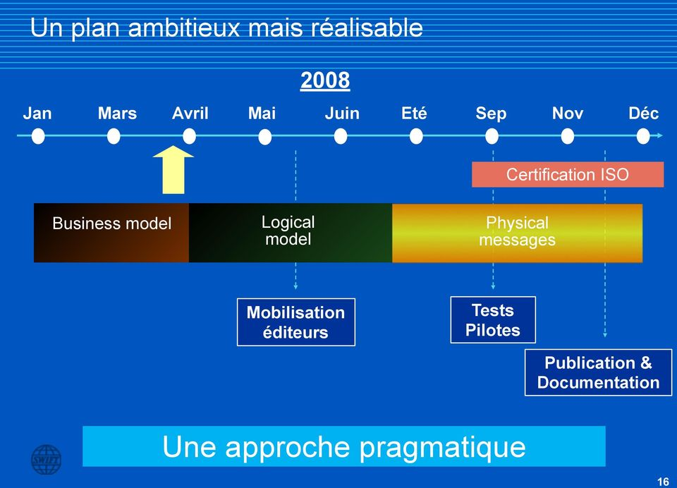 Logical model Physical messages Mobilisation éditeurs