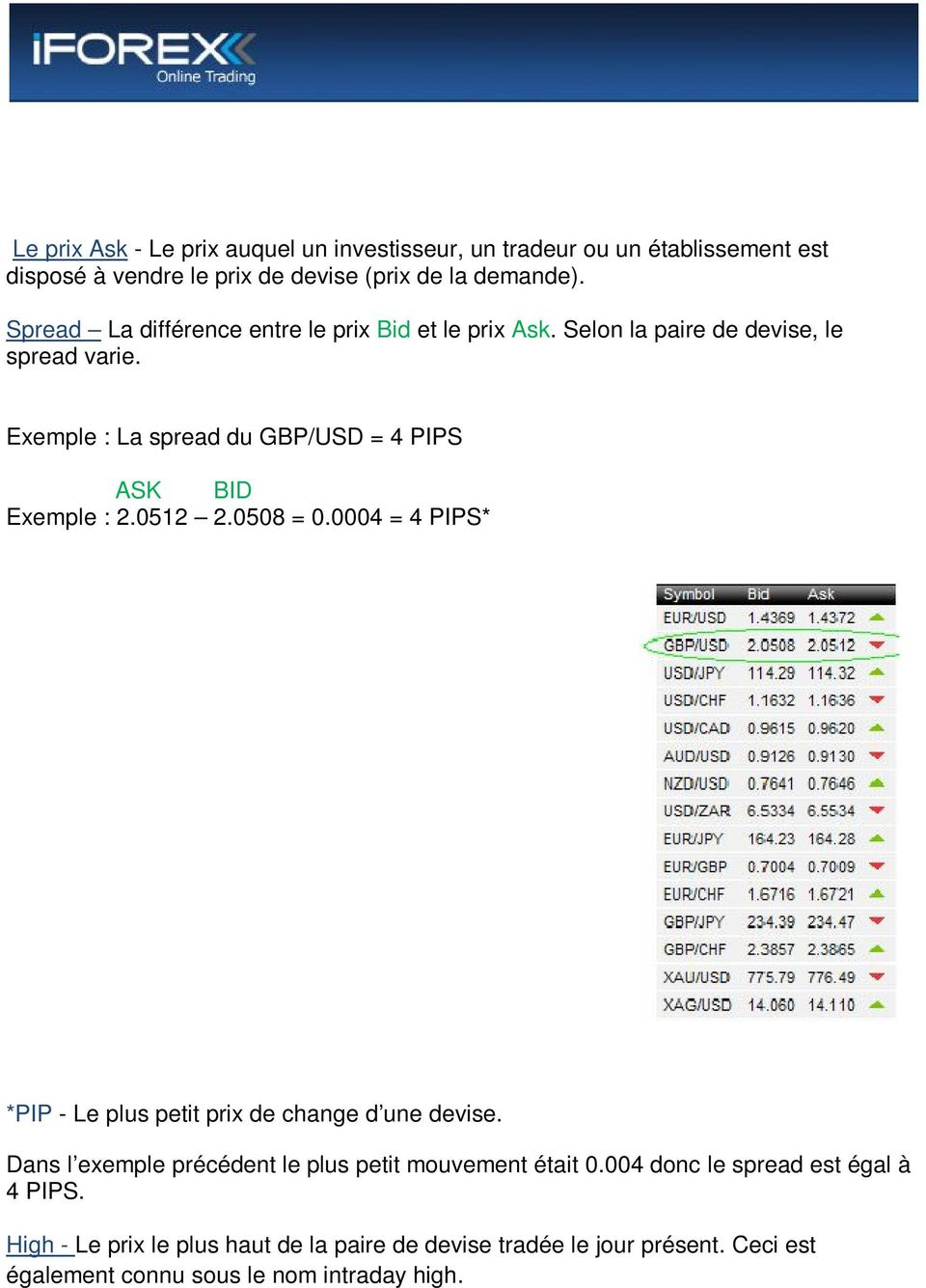 Exemple : La spread du GBP/USD = 4 PIPS ASK BID Exemple : 2.0512 2.0508 = 0.0004 = 4 PIPS* *PIP - Le plus petit prix de change d une devise.