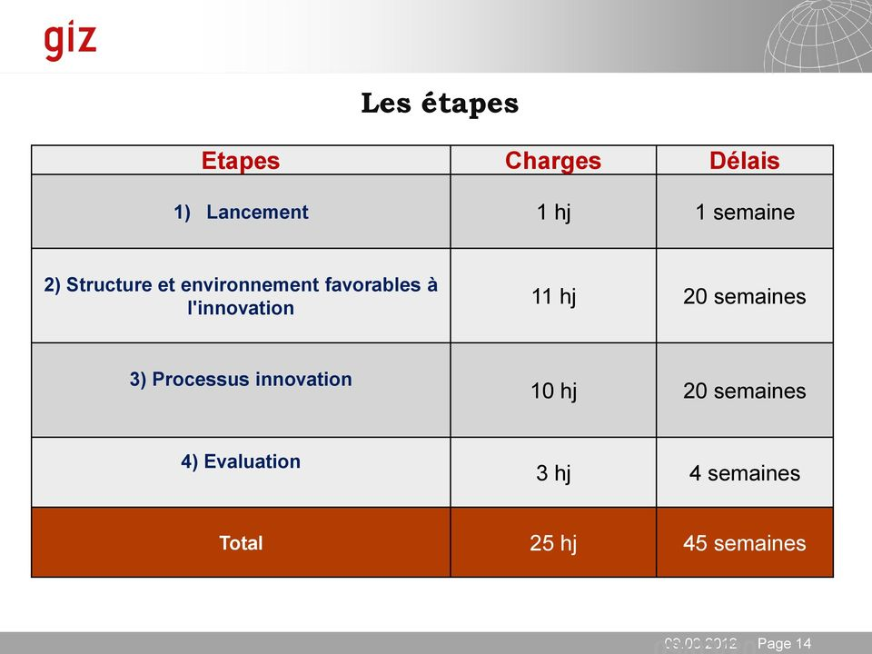 20 semaines 3) Processus innovation 10 hj 20 semaines 4)