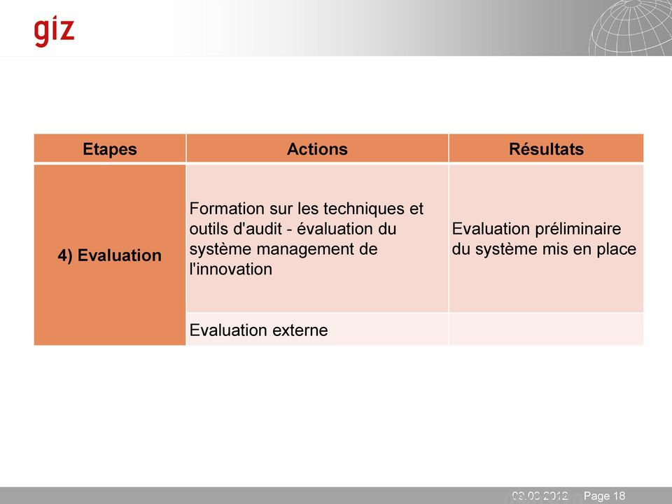système management de l'innovation Evaluation